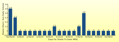 paid2trade.com number of days to cover short interest based on average daily trading volume for MRVL