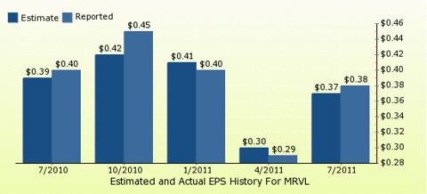 paid2trade.com Quarterly Estimates And Actual EPS results MRVL