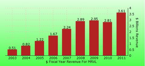 paid2trade.com revenue gross bar chart for MRVL