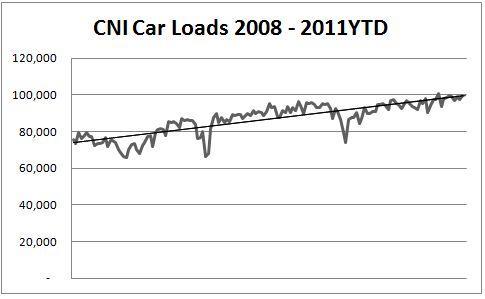 CNR Car Loads 2008-2011