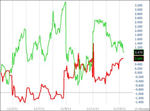 SJB vs. SPX 15-Minute Chart