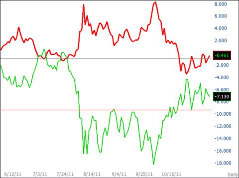 SPJ vs. SPX Daily Chart