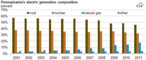 pennsylvania energy generation chart