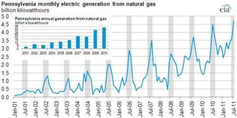 pennsylvania natural gas chart