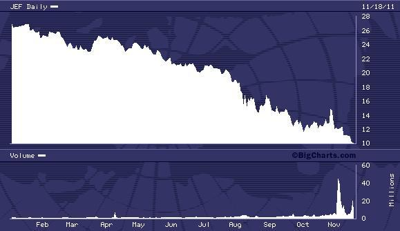 JEF YTD Chart