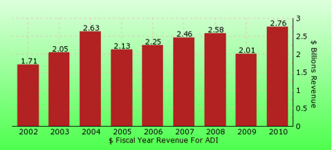 paid2trade.com revenue gross bar chart for ADI