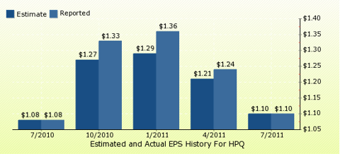 paid2trade.com Quarterly Estimates And Actual EPS results HPQ