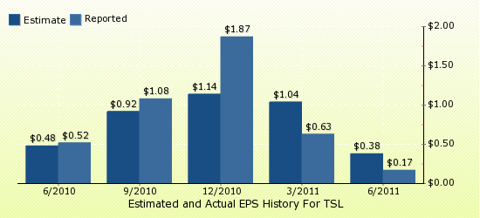 paid2trade.com Quarterly Estimates And Actual EPS results TSL