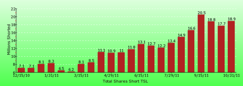 paid2trade.com short interest tool. The total short interest number of shares for TSL