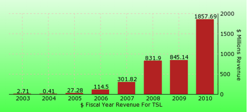paid2trade.com revenue gross bar chart for TSL