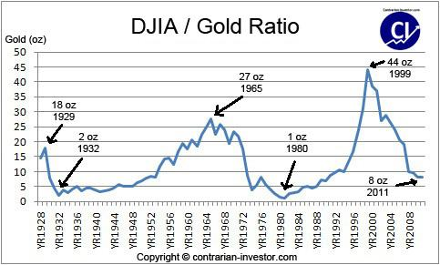 Gold / Dow Ratio