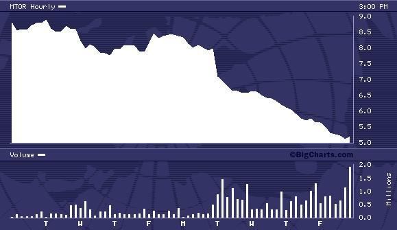 MTOR 10 Day Chart