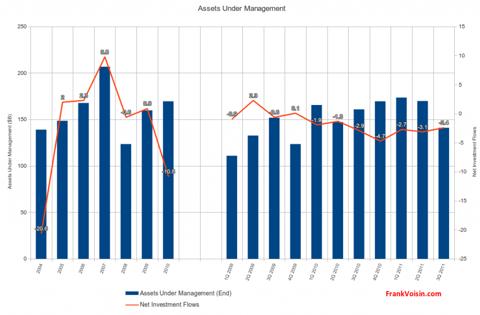 Janus Capital Group Inc. - Assets Under Management, 2004 - 3Q 2011