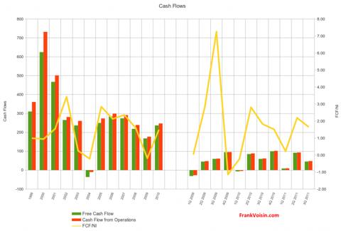 Janus Capital Group Inc. - Cash Flows, 1999 - 3Q 2011