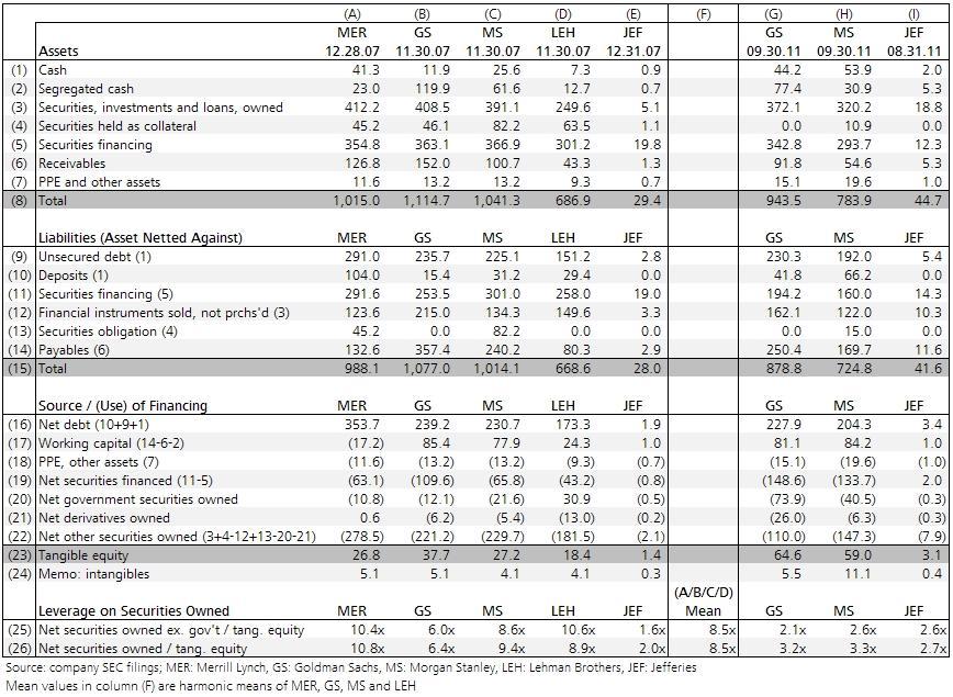 Investment bank analysis