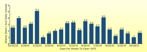 paid2trade.com number of days to cover short interest based on average daily trading volume for OVTI