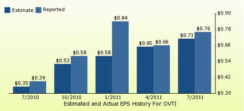paid2trade.com Quarterly Estimates And Actual EPS results OVTI