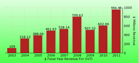 paid2trade.com revenue gross bar chart for OVTI