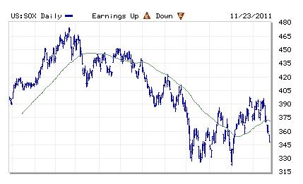 SOX 1-year chart