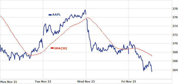 AAPL Chart