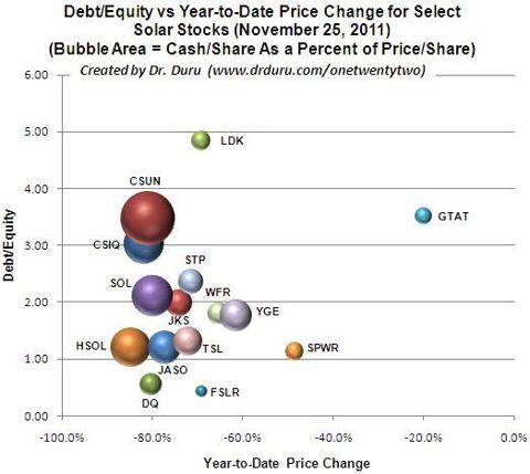 Debt/Equity vs Year-to-Date Price Change for Select Solar Stocks (November 25, 2011)