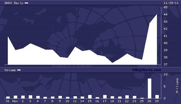 ONXX 1 Month Chart