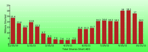 paid2trade.com short interest tool. The total short interest number of shares for AEO