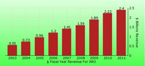 paid2trade.com revenue gross bar chart for ARO
