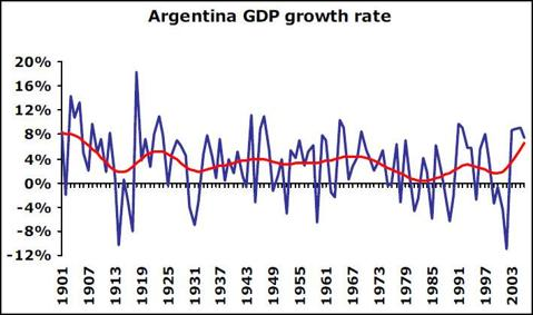 BFR GDP Graph