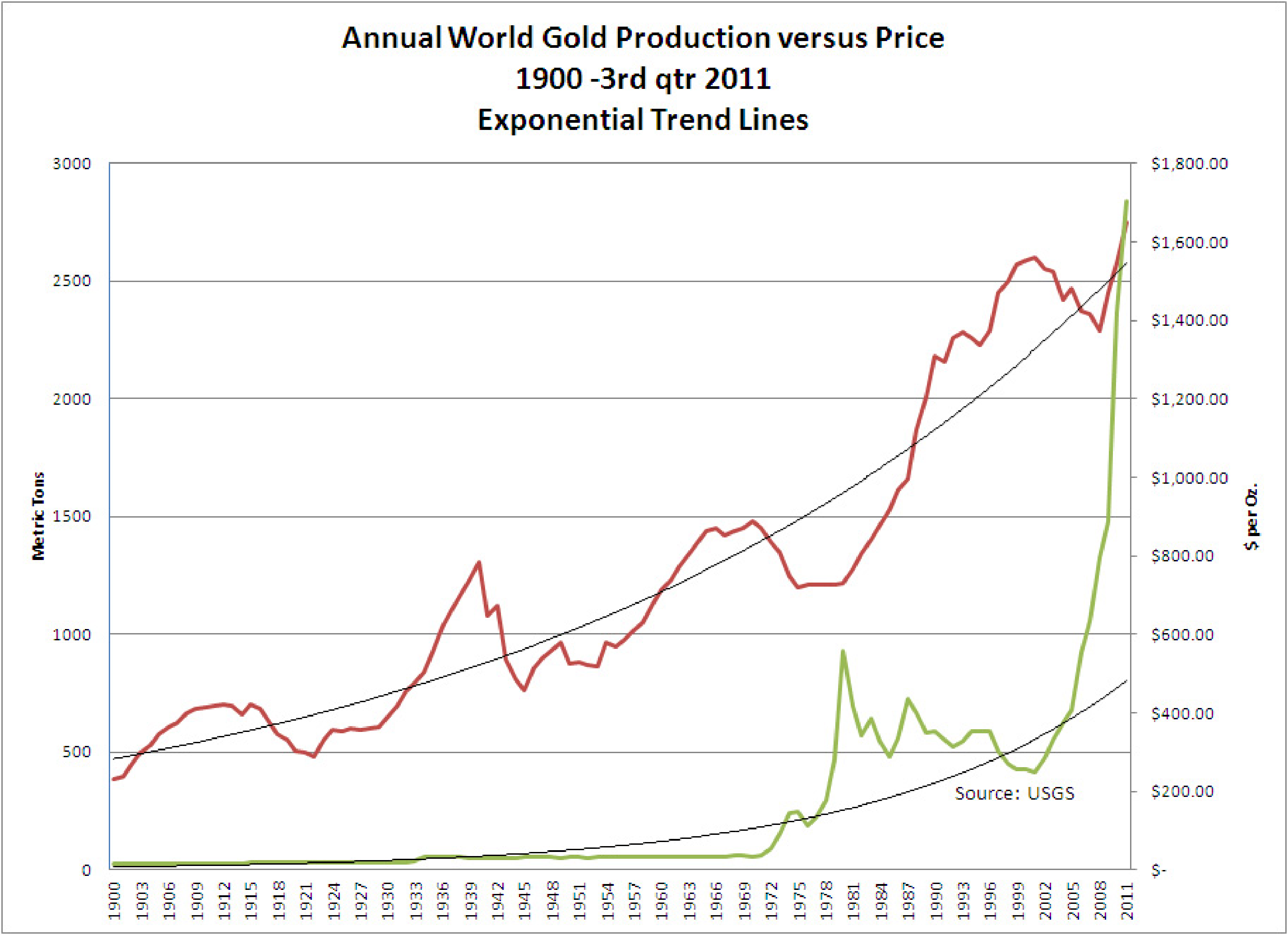 Annual Gold Production
