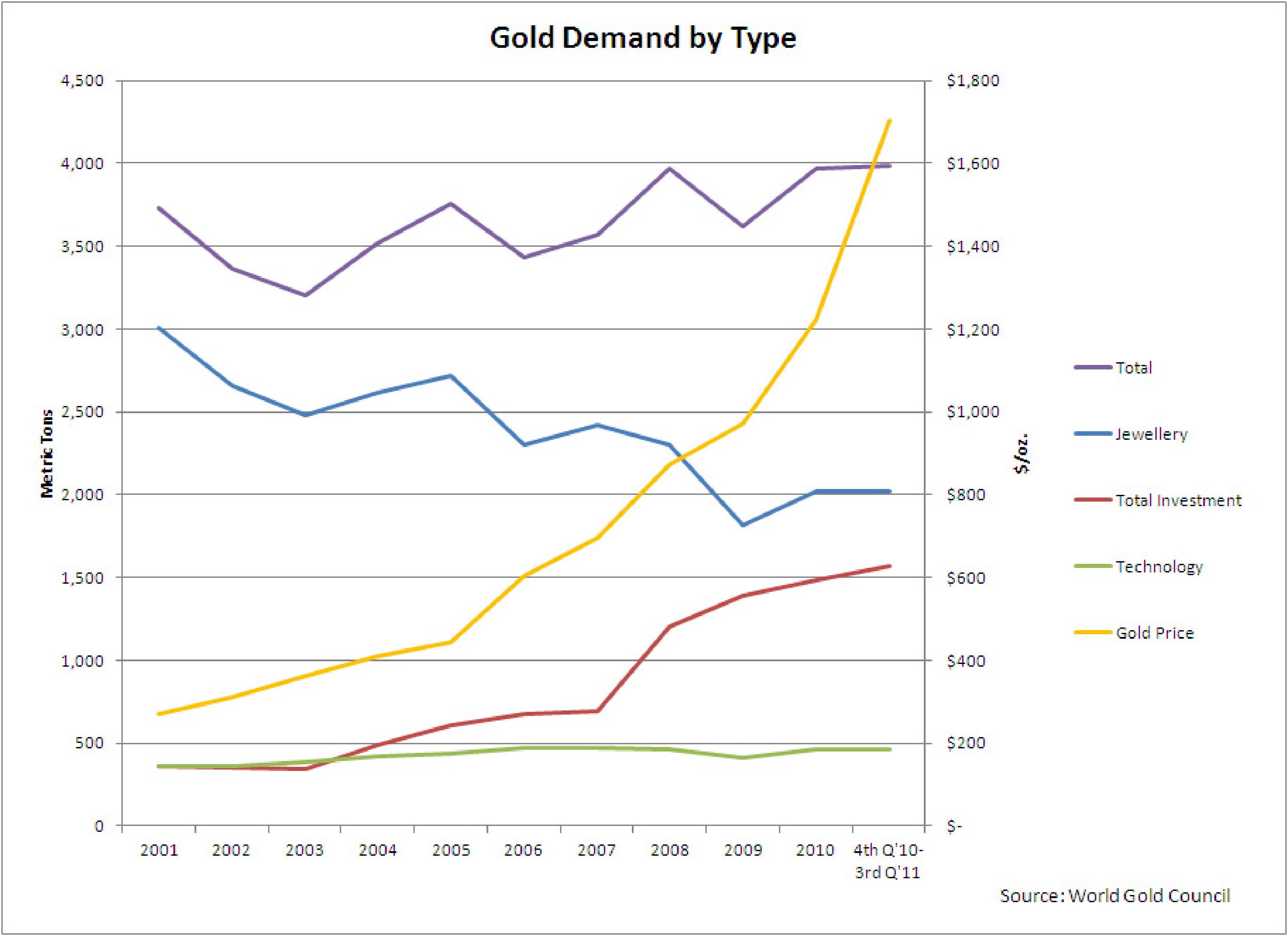 Gold Demand by Type