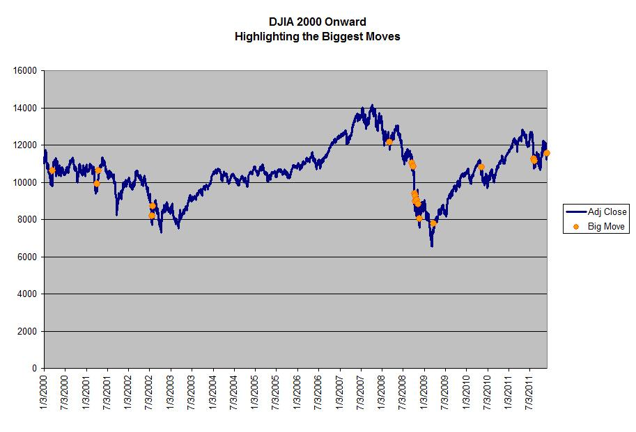 DJIA 2000-2011 showing extreme positive moves