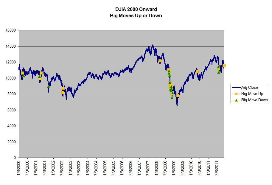 DJIA 2000-2011 showing extreme up and down moves
