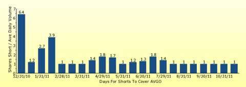 paid2trade.com number of days to cover short interest based on average daily trading volume for AVGO