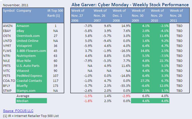 Cyber Monday Bump
