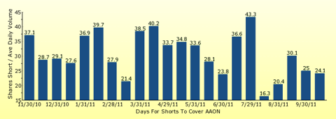 paid2trade.com number of days to cover short interest based on average daily trading volume for AAON