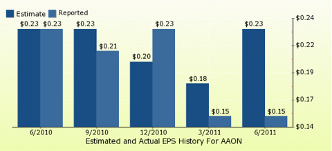paid2trade.com Quarterly Estimates And Actual EPS results AAON