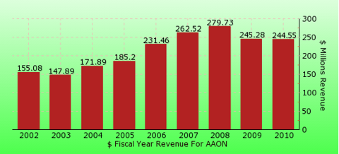 paid2trade.com revenue gross bar chart for AAON