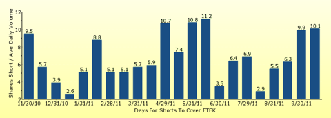 paid2trade.com number of days to cover short interest based on average daily trading volume for FTEK