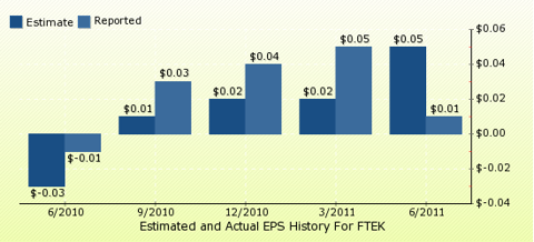 paid2trade.com Quarterly Estimates And Actual EPS results FTEK