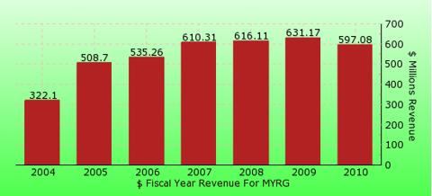 paid2trade.com revenue gross bar chart for MYRG