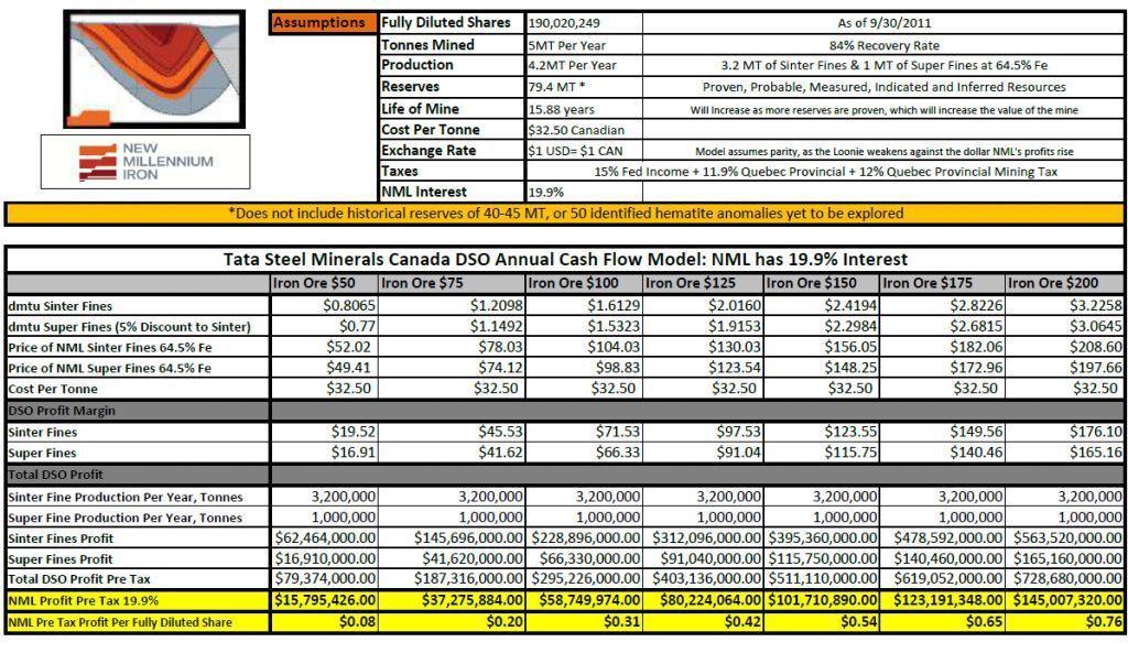 NML DSO Cash Flow Model