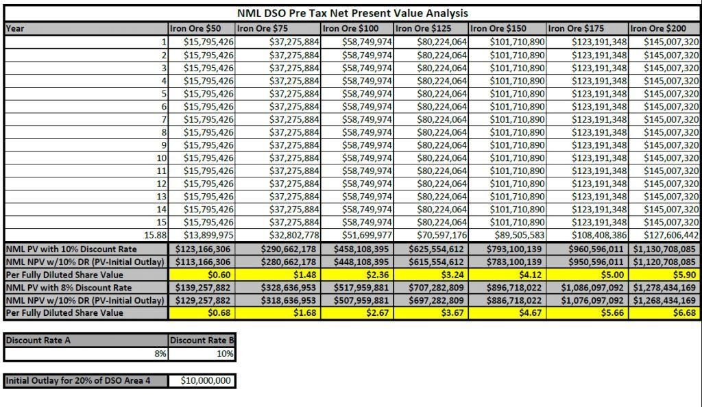 NML DSO NPV CHART