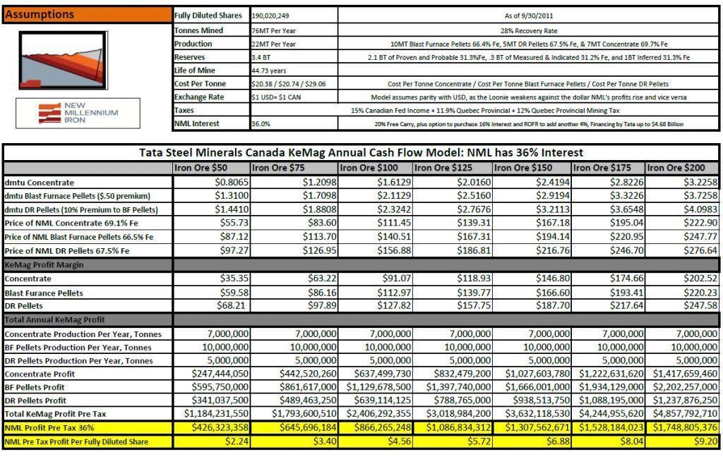 NML KeMag Cash Flow Chart