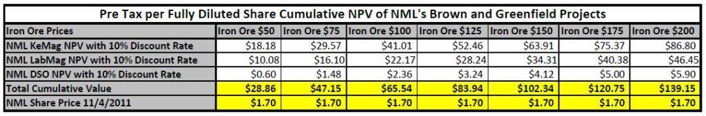 NML Cumulative Value Chart