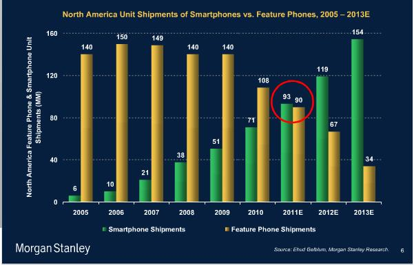 Morgan Stanley Smart Phone Growth