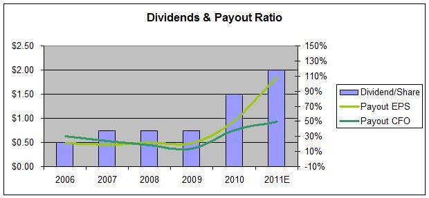 Garmin Dividend Payout