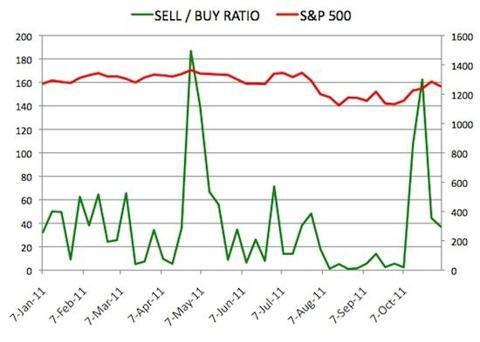 Insider Sell Buy Ratio November 4, 2011
