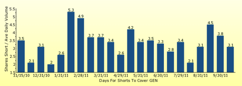 paid2trade.com number of days to cover short interest based on average daily trading volume for GEN