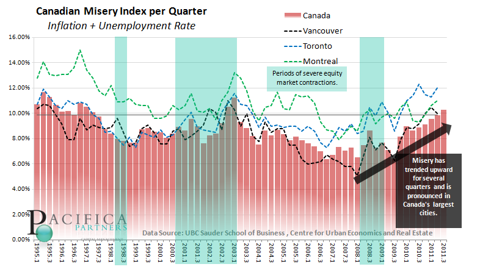 Canadian Misery Index Rising